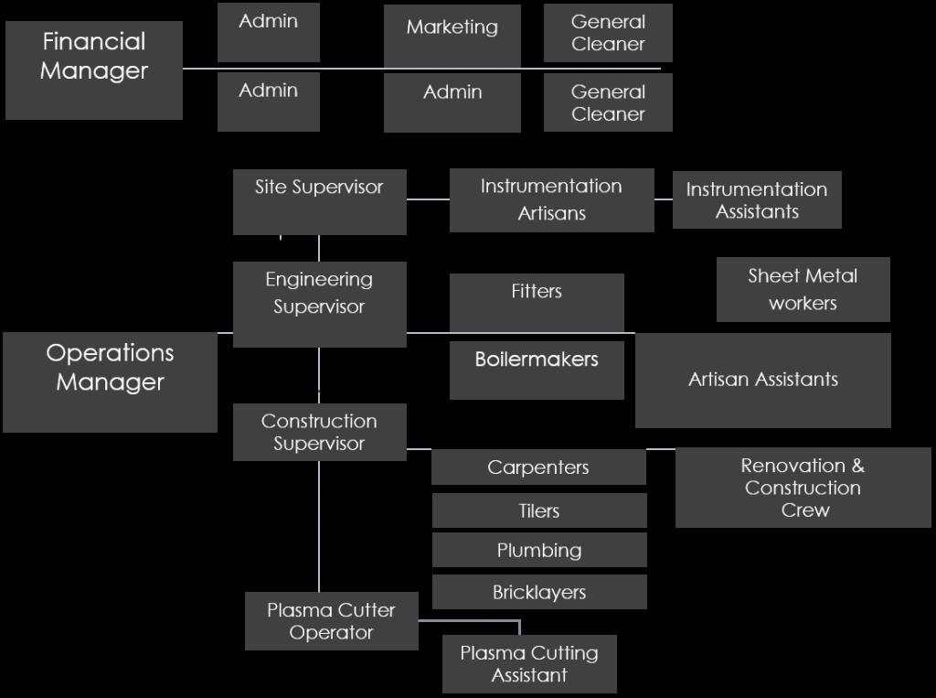 Company ORGANOGRAM - Produtech